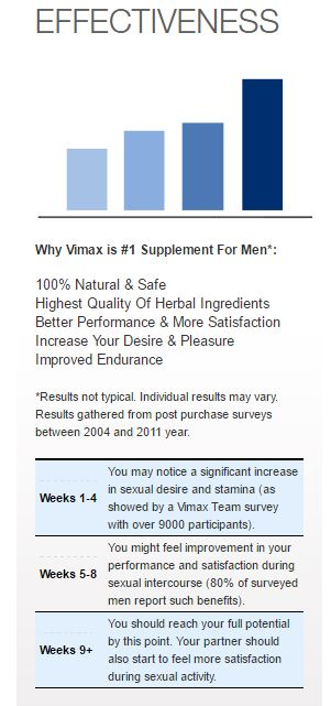 Vimax Effectiveness