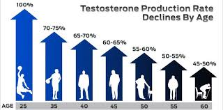 testosterone production by age