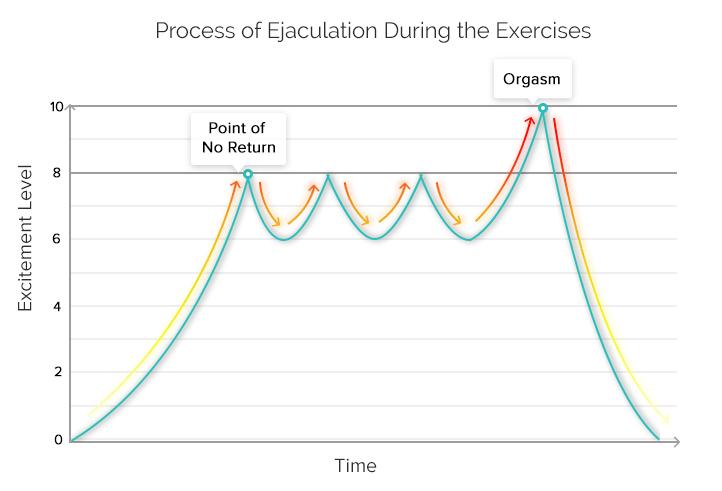 Ejaculation exercises