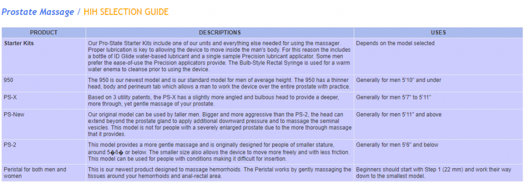 Prostate Massager User Guide