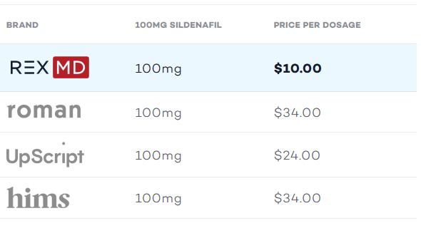 Best price for Viagra