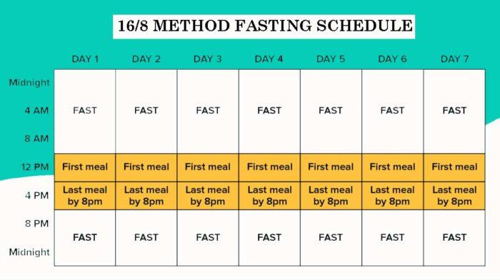 16/8 Intermittent fasting schedule